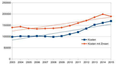 Immobilienkosten mit Zinsen seit 2003