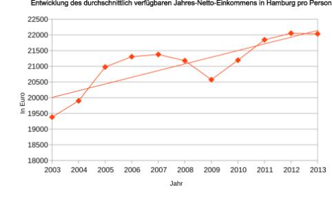 Entwicklung des durchschnittlich verfügbaren Jahres-Netto-Einkommens in Hamburg pro Person